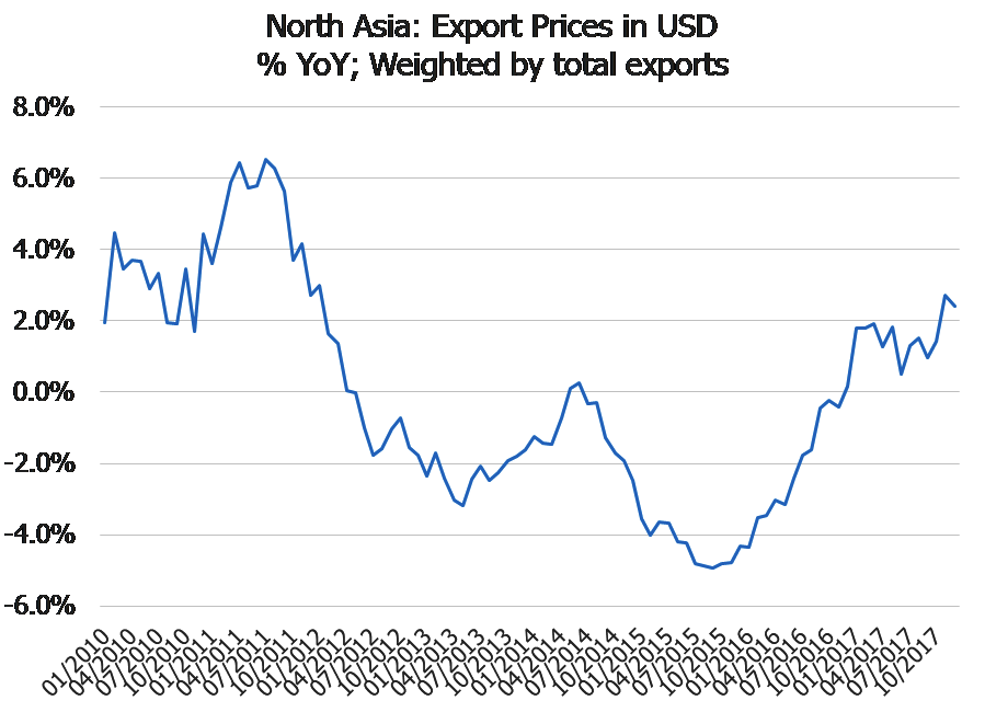 North Asia: Export Prices in USD
