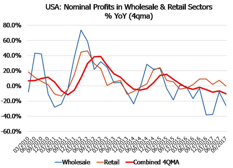 USA: Nominal Profits