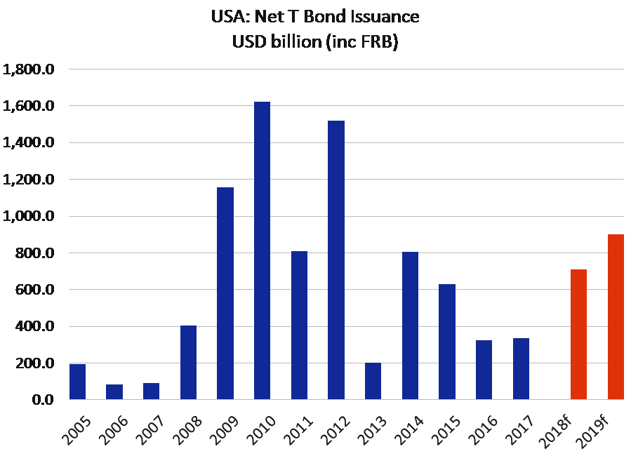 USA: Net T Bond Issuance