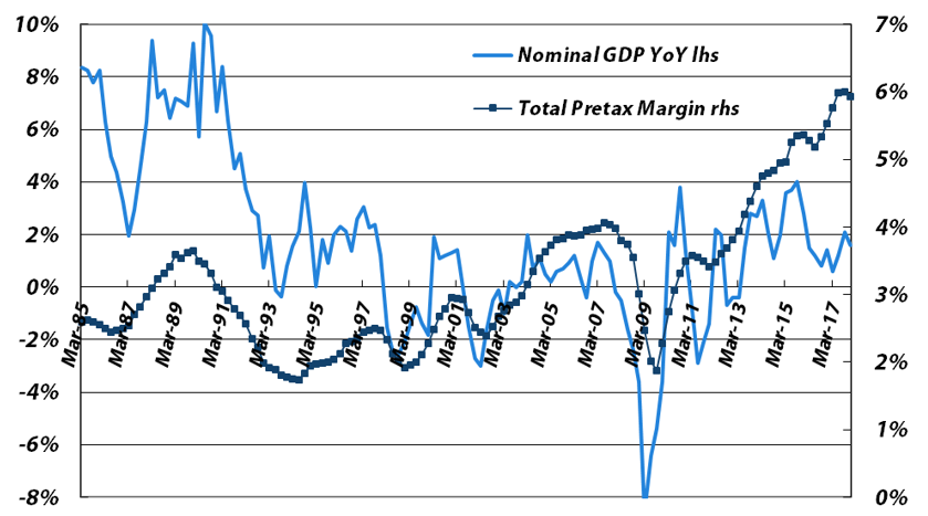 Four-quarter Average Pretax Profit Margin vs. Japanese Nominal GDP YoY Growth (for all non-financial companies, not just listed ones) - Sources: Japan Ministry of Finance, Bloomberg, data through CY4Q17