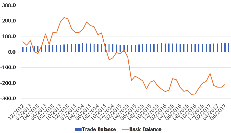 Italy: Balance of Payments