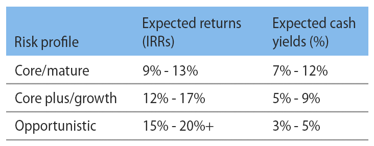 Evolution of expected returns and risk factors over the asset lifecycle -- Source: Mercer