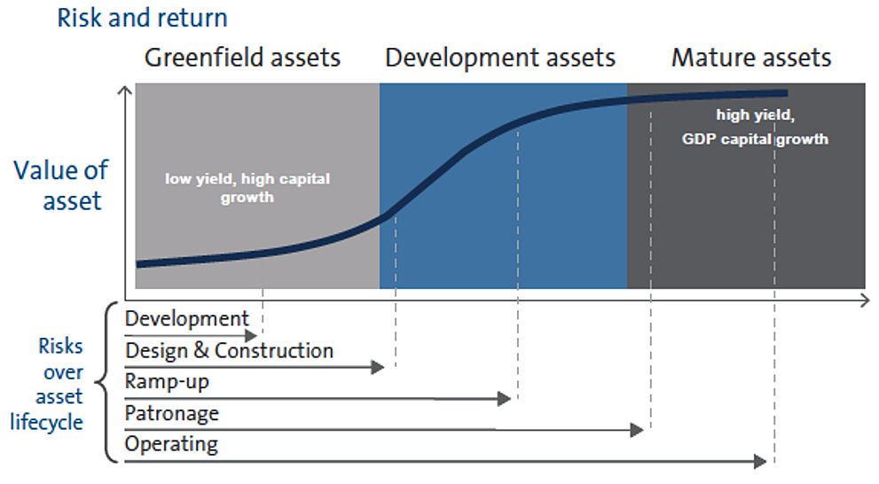 Evolution of expected returns and risk factors over the asset lifecycle -- Source: AMP Capital, Understanding Infrastructure – a reference guide, 2013