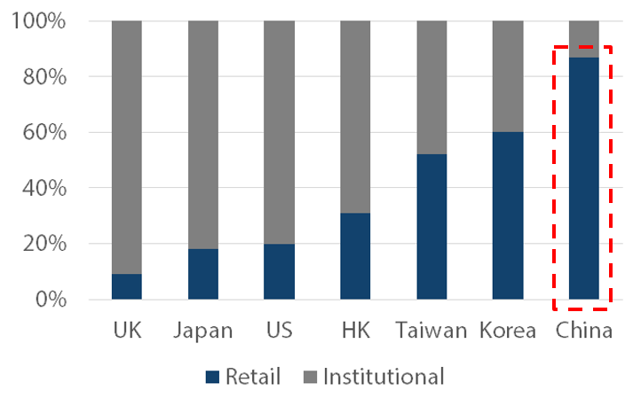 Investor mix of China versus DM -- Source: JPX, HKEX, LSE, KRX, TWSE, SSE Statistics