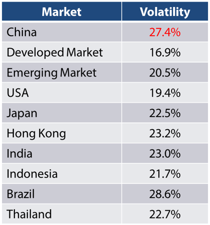 Volatility by market -- Source: Bloomberg, Nikko AM, April 2018