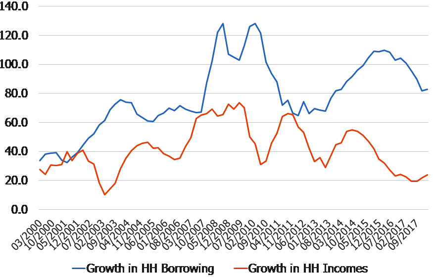 Australia: Household Income and Credit Growth