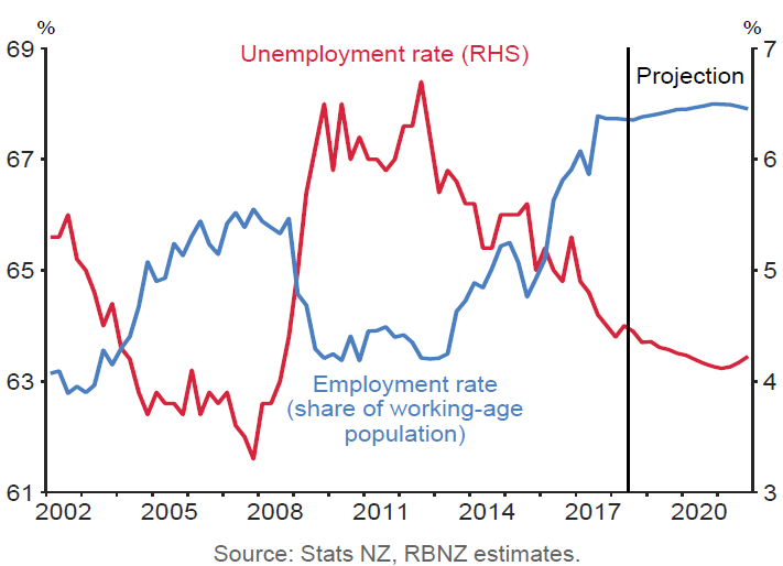 Employment & Unemployment rates