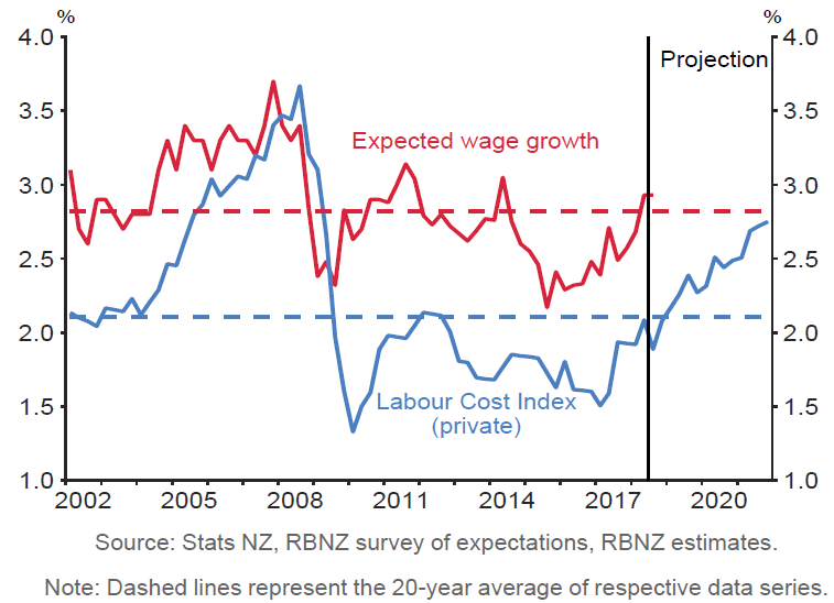 Wage inflation & expectations