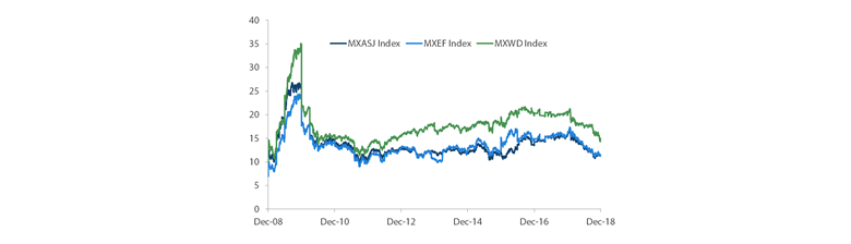 MSCI AC Asia ex Japan versus Emerging Markets versus All Country World Index Price-to-Earnings