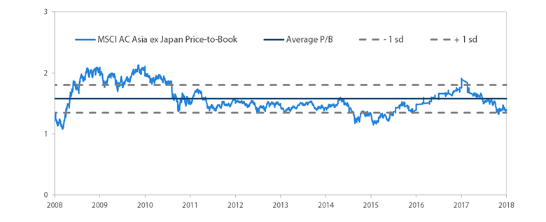 MSCI AC Asia ex Japan Price-to-Book