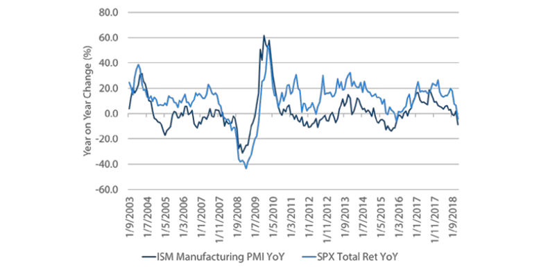 Chart 1: ISM Manufacturing Survey and S&P 500