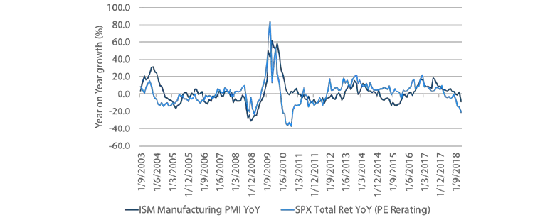 Chart 3: ISM Manufacturing Survey and S&P 500 valuations