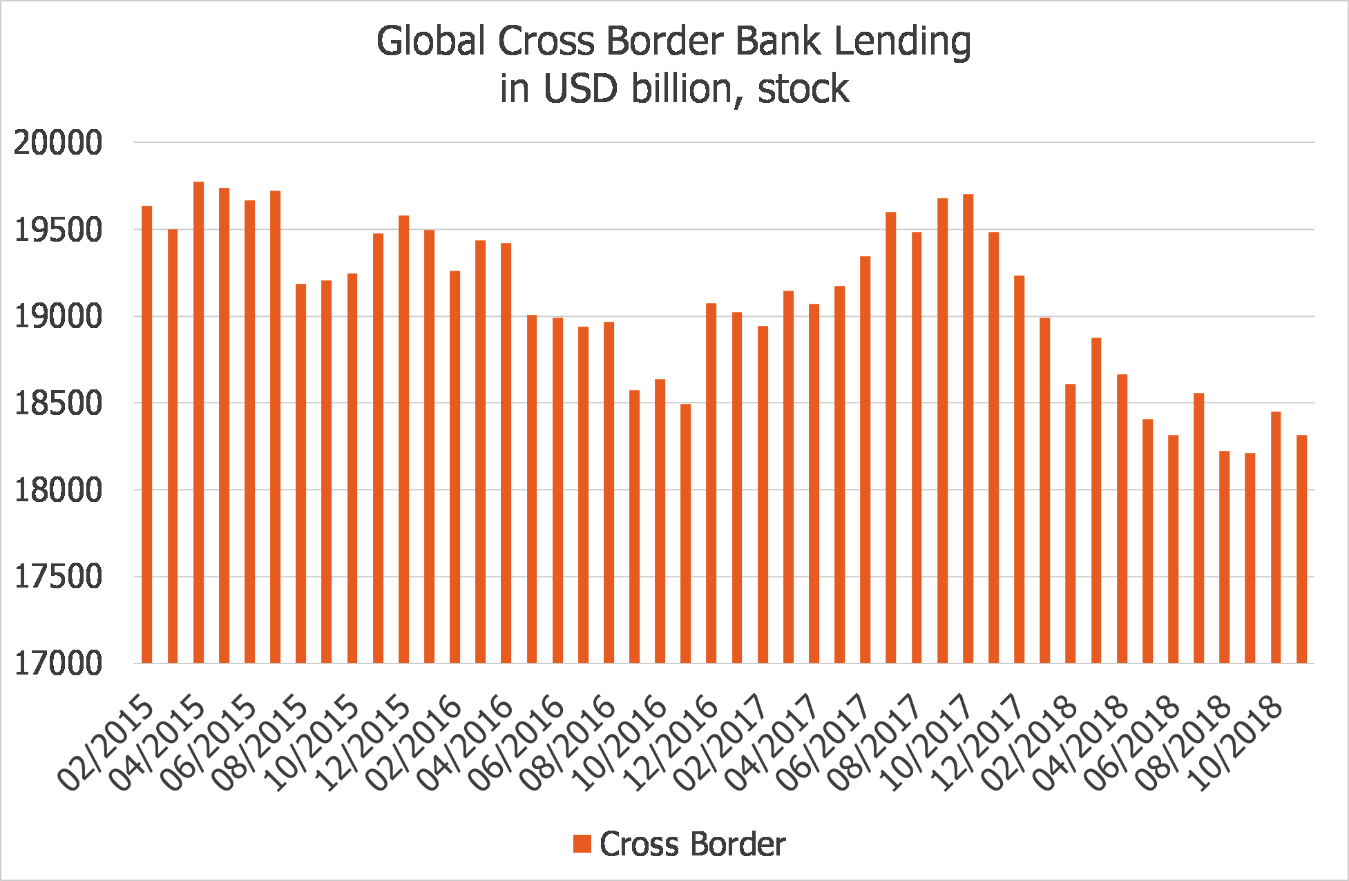 Global Cross Border Bank Lending USDb Stock