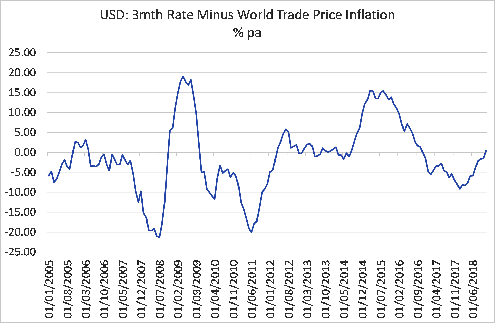 USD: 3mnth Rate minus world trade price inflation %pa