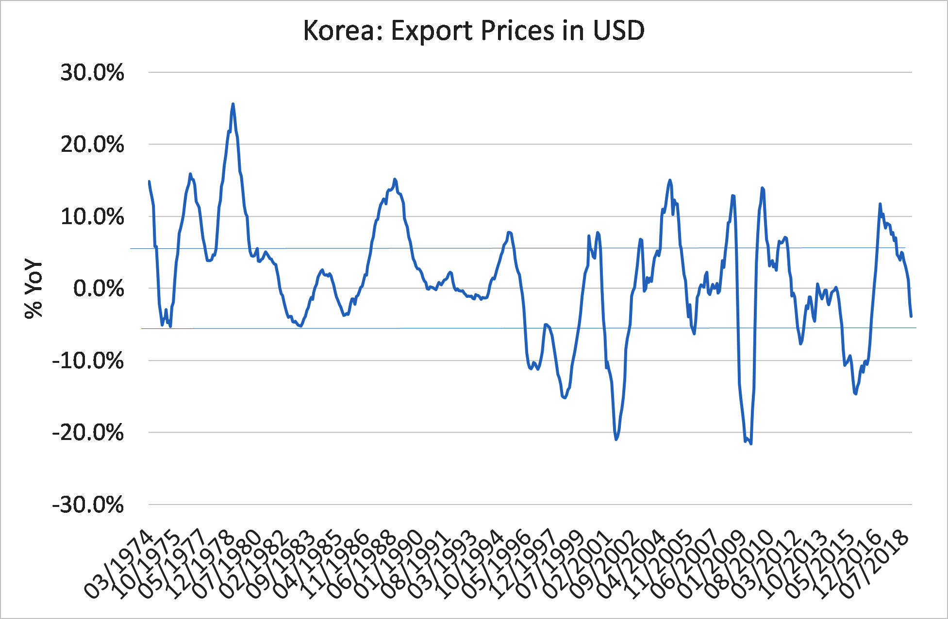 Korea: Export Prices in USD